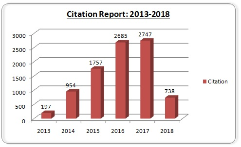 Citation Count